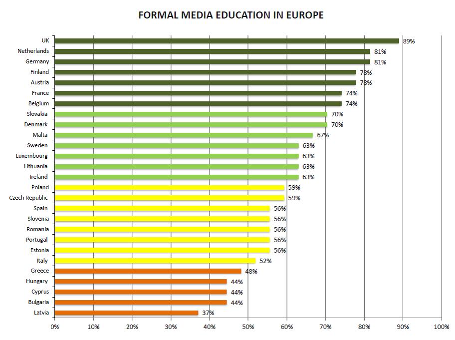 formal-media-education-in-europe